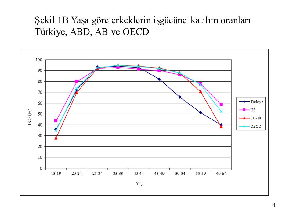 4 Şekil 1B Yaşa göre erkeklerin işgücüne katılım oranları Türkiye, ABD, AB ve OECD