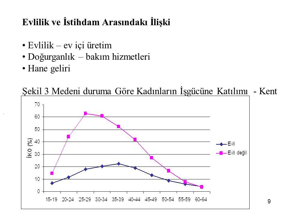 10 Türkiye Nüfus ve Sağlık Araştırması: 15-49 yaş arası kadınlar Çalışma geçmişi olan kadınlar: %60,5 Şu anda çalışan kadınlar: %31 %70,3 ilk iş evlenmden önce %29,7 ilk iş evlendikten sonra