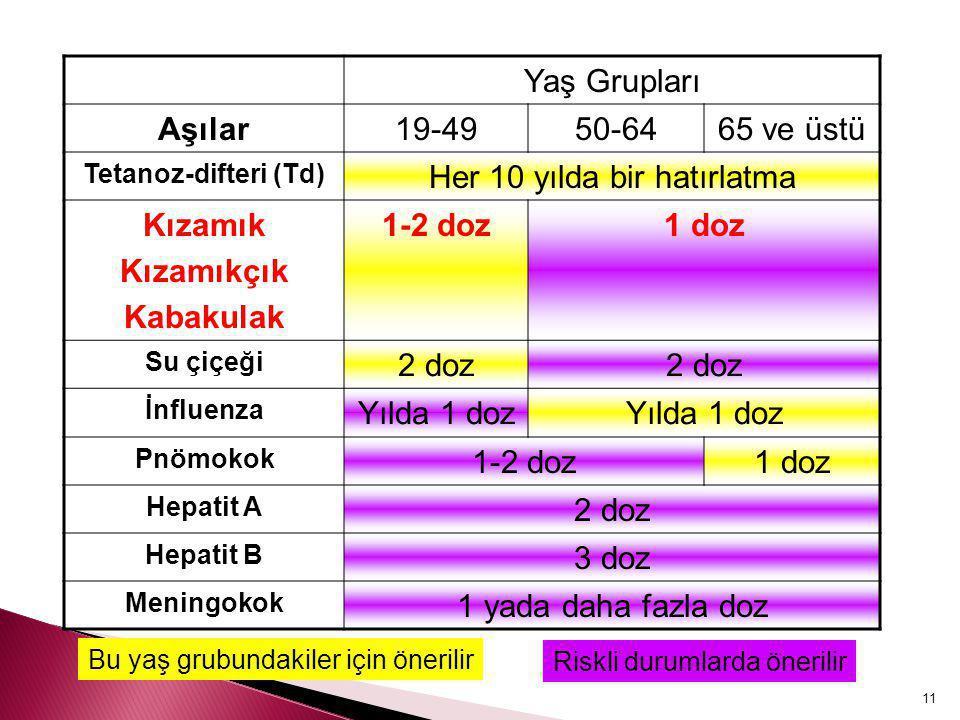 11 Yaş Grupları Aşılar19-4950-6465 ve üstü Tetanoz-difteri (Td) Her 10 yılda bir hatırlatma Kızamık Kızamıkçık Kabakulak 1-2 doz1 doz Su çiçeği 2 doz
