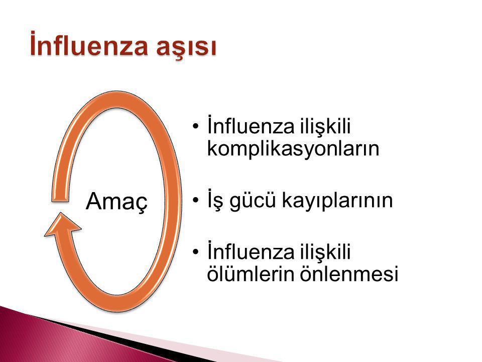 •İnfluenza ilişkili komplikasyonların •İş gücü kayıplarının •İnfluenza ilişkili ölümlerin önlenmesi Amaç Influenza aşısı