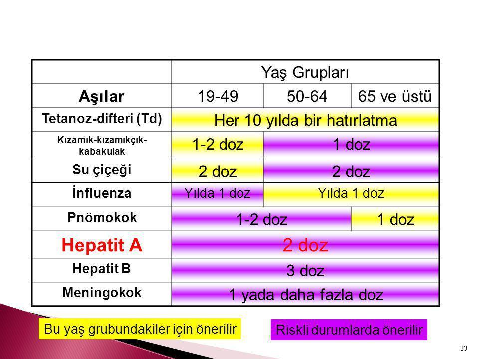 33 Yaş Grupları Aşılar19-4950-6465 ve üstü Tetanoz-difteri (Td) Her 10 yılda bir hatırlatma Kızamık-kızamıkçık- kabakulak 1-2 doz1 doz Su çiçeği 2 doz
