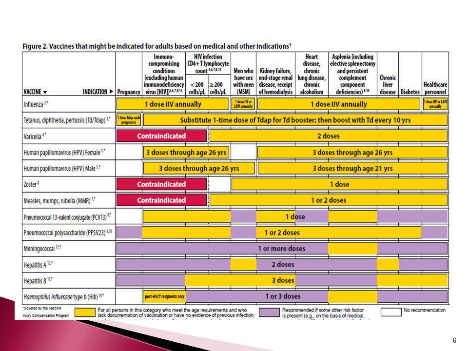 7 Yaş Grupları Aşılar19-4950-6465 ve üstü Tetanoz-difteri (Td) Her 10 yılda bir hatırlatma Kızamık-kızamıkçık- kabakulak 1-2 doz1 doz Su çiçeği 2 doz İnfluenza Yılda 1 doz Pnömokok 1-2 doz1 doz Hepatit A 2 doz Hepatit B 3 doz Meningokok 1 yada daha fazla doz Bu yaş grubundakiler için önerilir Riskli durumlarda önerilir Tetanoz-difteri (Td)Her 10 yılda bir hatırlatma