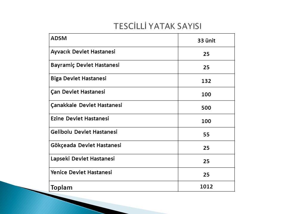 ADSM 33 ünit Ayvacık Devlet Hastanesi 25 Bayramiç Devlet Hastanesi 25 Biga Devlet Hastanesi 132 Çan Devlet Hastanesi 100 Çanakkale Devlet Hastanesi 50