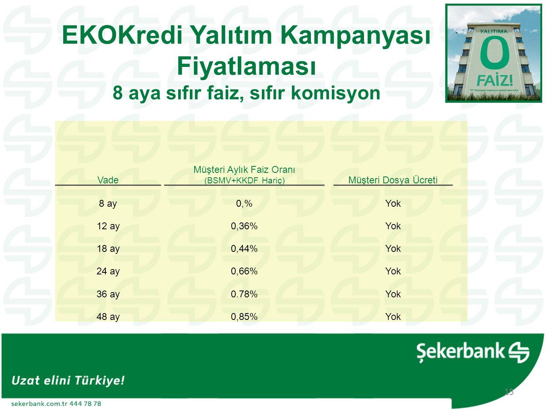 EKOKredi Yalıtım Kampanyası Fiyatlaması 8 aya sıfır faiz, sıfır komisyon Vade Müşteri Aylık Faiz Oranı (BSMV+KKDF Hariç) Müşteri Dosya Ücreti 8 ay0,%Yok 12 ay0,36%Yok 18 ay0,44%Yok 24 ay0,66%Yok 36 ay0.78%Yok 48 ay0,85%Yok 15