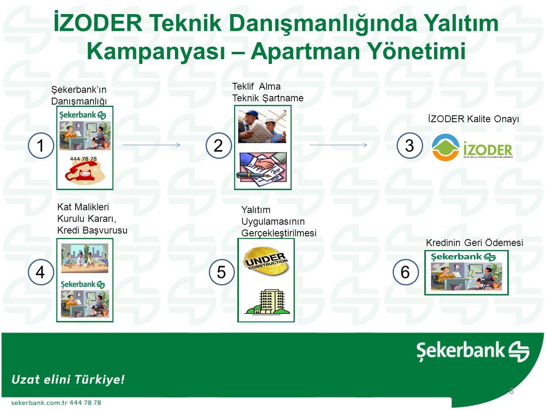 ŞEKERBANK'IN DANIŞMANLIĞI •Şekerbank müşteri temsilcileri müşterilerinize ürünün tanıtım ve satışını yapar.