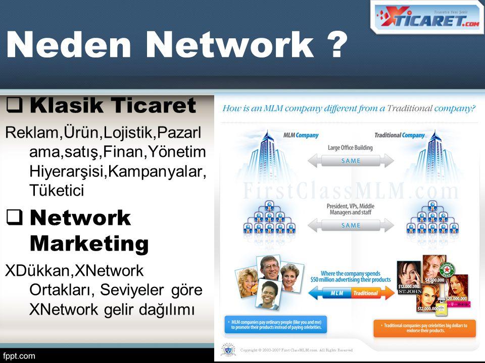 Neden Network ?  Klasik Ticaret Reklam,Ürün,Lojistik,Pazarl ama,satış,Finan,Yönetim Hiyerarşisi,Kampanyalar, Tüketici  Network Marketing XDükkan,XNe