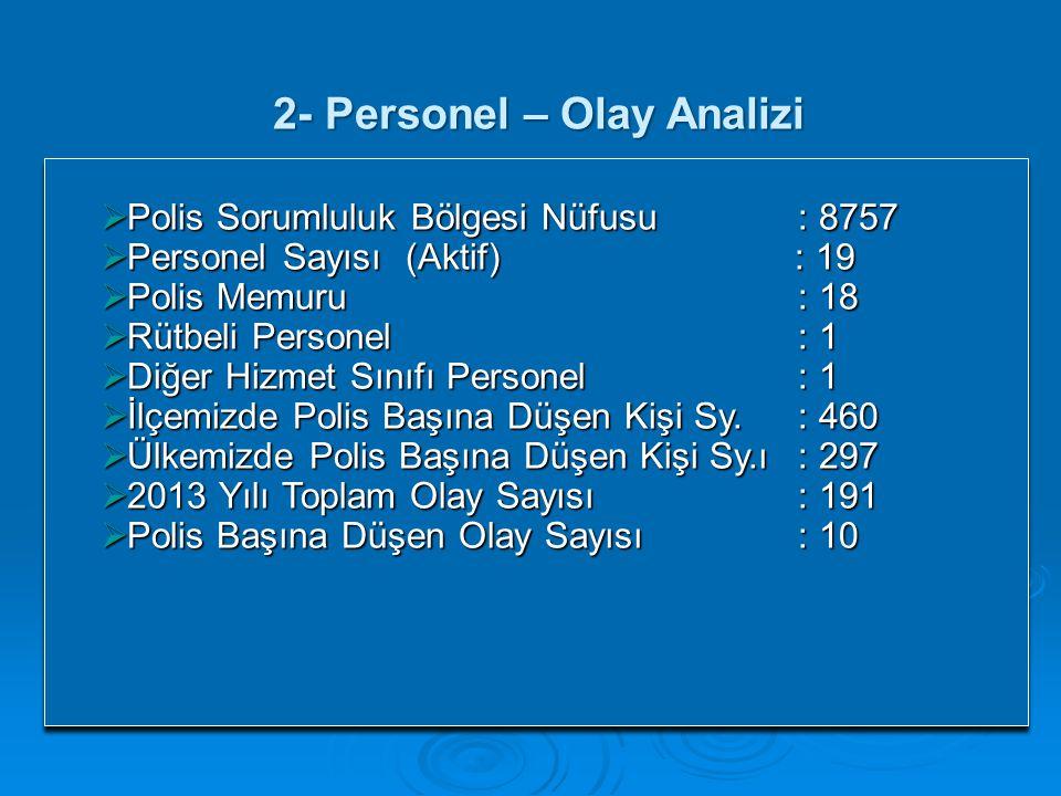 2- Personel – Olay Analizi  Polis Sorumluluk Bölgesi Nüfusu : 8757  Personel Sayısı (Aktif) : 19  Polis Memuru : 18  Rütbeli Personel : 1  Diğer