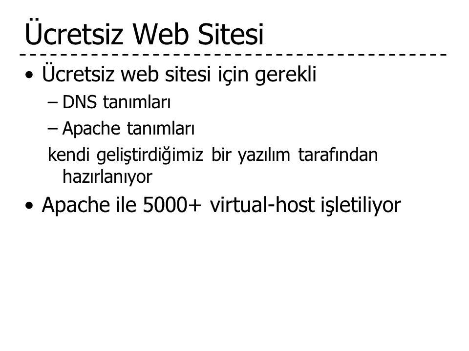 Ücretsiz Web Sitesi •Ücretsiz web sitesi için gerekli –DNS tanımları –Apache tanımları kendi geliştirdiğimiz bir yazılım tarafından hazırlanıyor •Apache ile 5000+ virtual-host işletiliyor