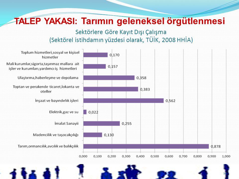 10 Sektörlere Göre Kayıt Dışı Çalışma (Sektörel istihdamın yüzdesi olarak, TÜİK, 2008 HHİA) TALEP YAKASI: Tarımın geleneksel örgütlenmesi