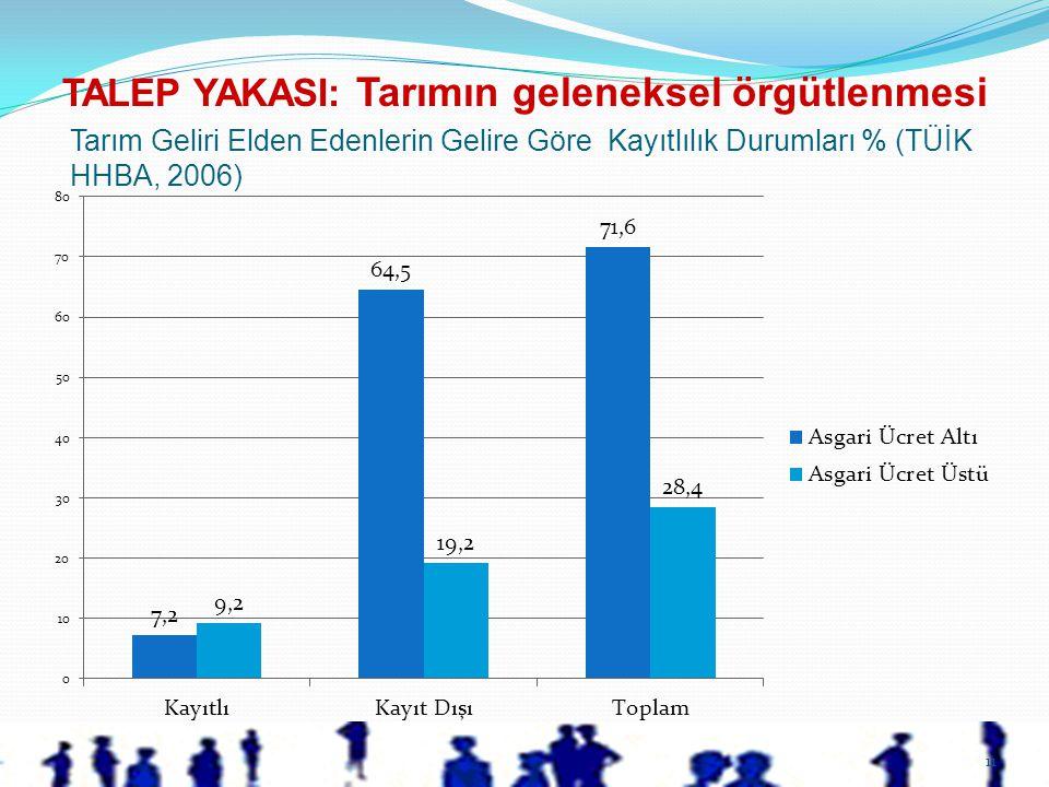 11 Tarım Geliri Elden Edenlerin Gelire Göre Kayıtlılık Durumları % (TÜİK HHBA, 2006) TALEP YAKASI: Tarımın geleneksel örgütlenmesi
