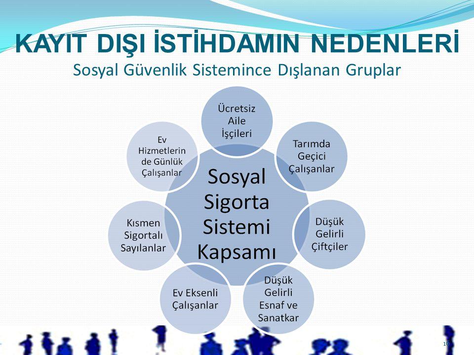KAYIT DIŞI İSTİHDAMIN NEDENLERİ 16 Sosyal Güvenlik Sistemince Dışlanan Gruplar