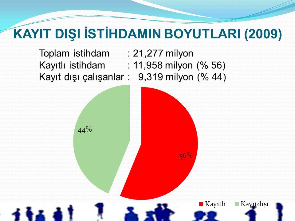 17 Toplam istihdam: 21,277 milyon Kayıtlı istihdam: 11,958 milyon (% 56) Kayıt dışı çalışanlar: 9,319 milyon (% 44) KAYIT DIŞI İSTİHDAMIN BOYUTLARI (2