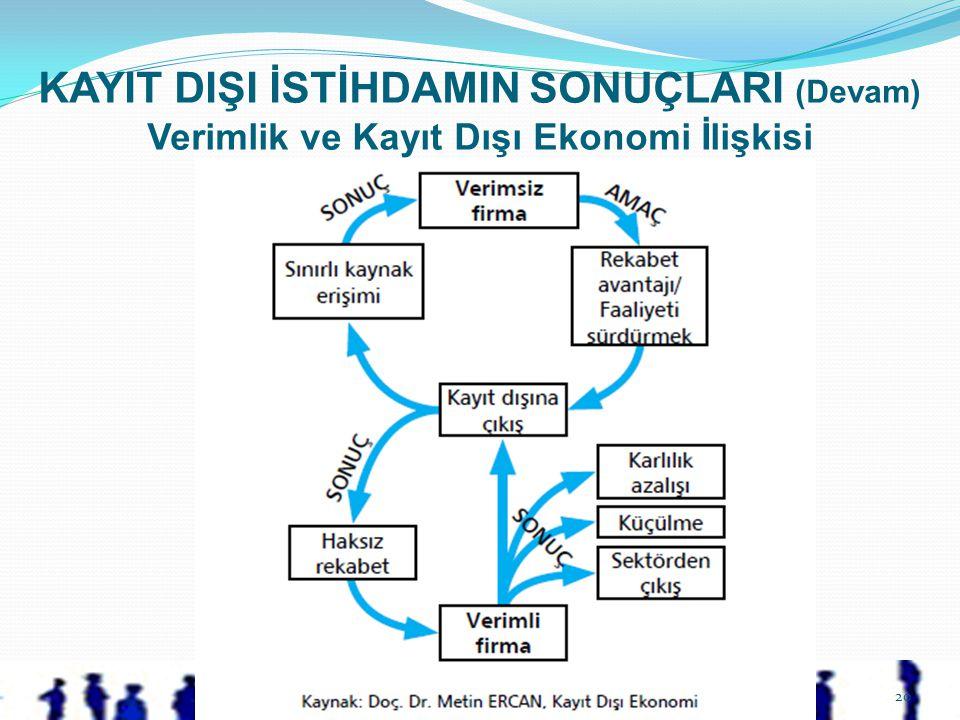 KAYIT DIŞI İSTİHDAMIN SONUÇLARI (Devam) Verimlik ve Kayıt Dışı Ekonomi İlişkisi 20