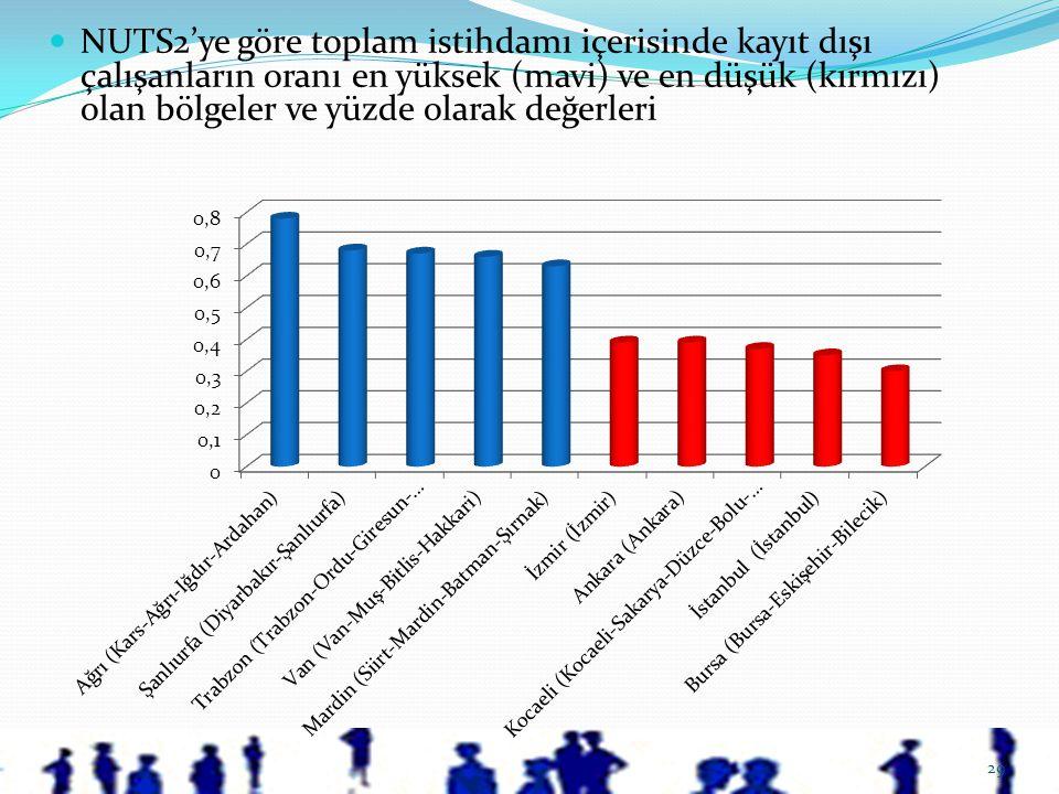 29  NUTS2'ye göre toplam istihdamı içerisinde kayıt dışı çalışanların oranı en yüksek (mavi) ve en düşük (kırmızı) olan bölgeler ve yüzde olarak değe
