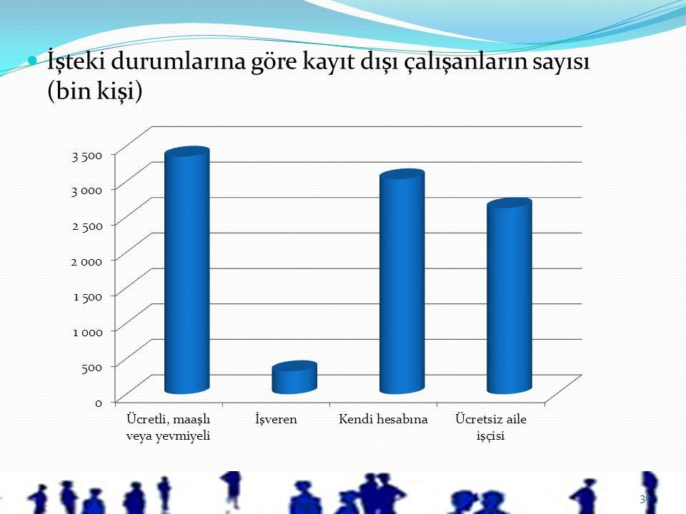 30  İşteki durumlarına göre kayıt dışı çalışanların sayısı (bin kişi)