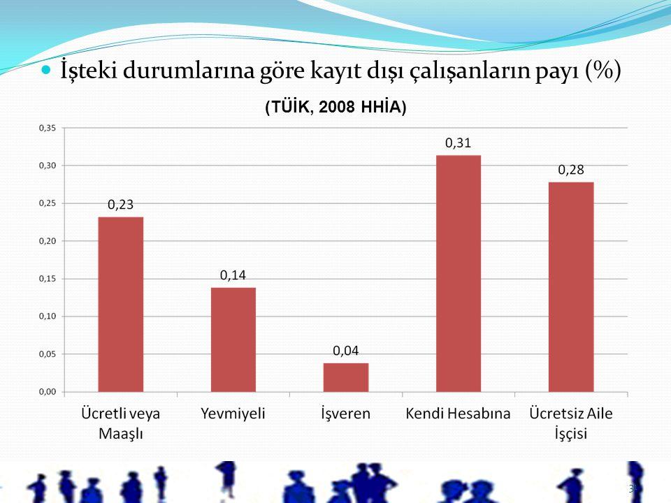 31  İşteki durumlarına göre kayıt dışı çalışanların payı (%) (TÜİK, 2008 HHİA)