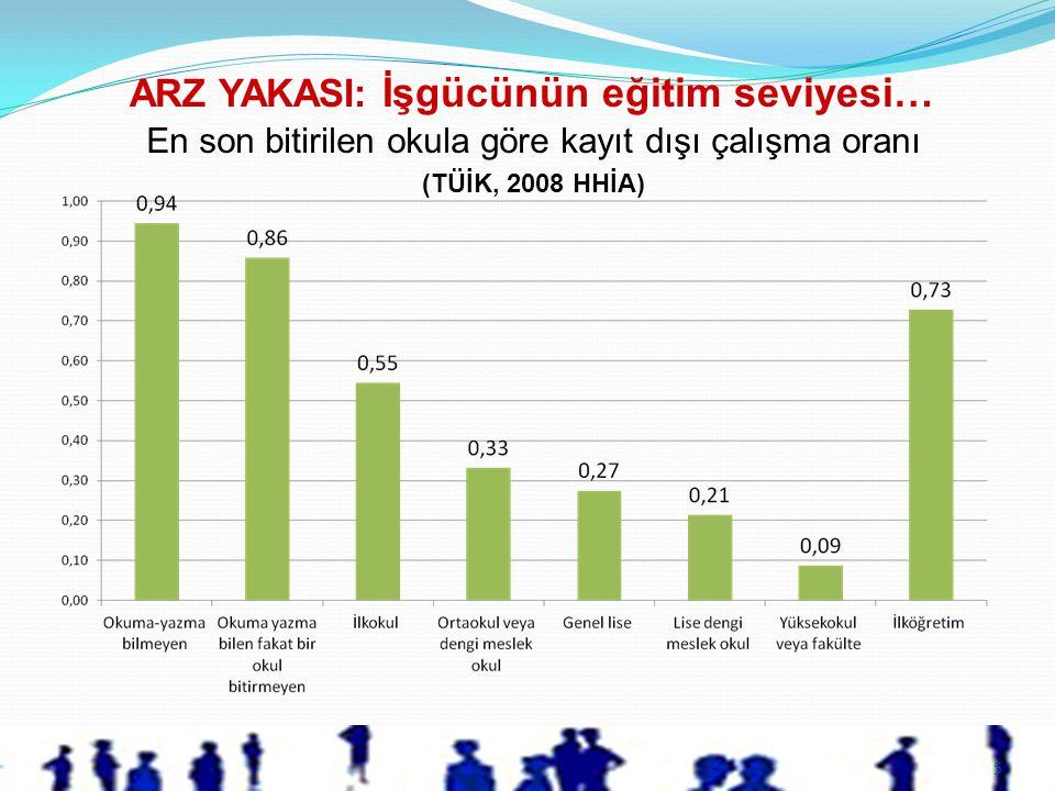 5 En son bitirilen okula göre kayıt dışı çalışma oranı (TÜİK, 2008 HHİA) ARZ YAKASI: İşgücünün eğitim seviyesi…