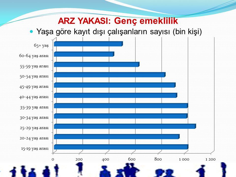 6  Yaşa göre kayıt dışı çalışanların sayısı (bin kişi) ARZ YAKASI: Genç emeklilik