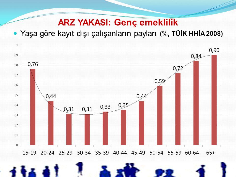 7  Yaşa göre kayıt dışı çalışanların payları (%, TÜİK HHİA 2008) ARZ YAKASI: Genç emeklilik