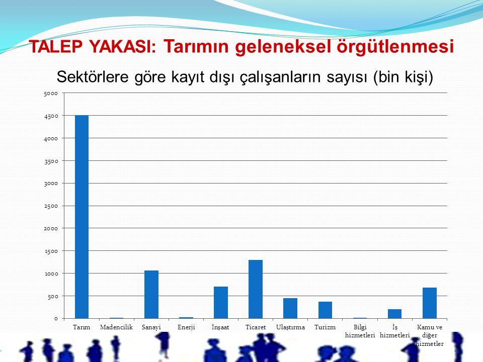 9 Sektörlere göre kayıt dışı çalışanların sayısı (bin kişi) TALEP YAKASI: Tarımın geleneksel örgütlenmesi