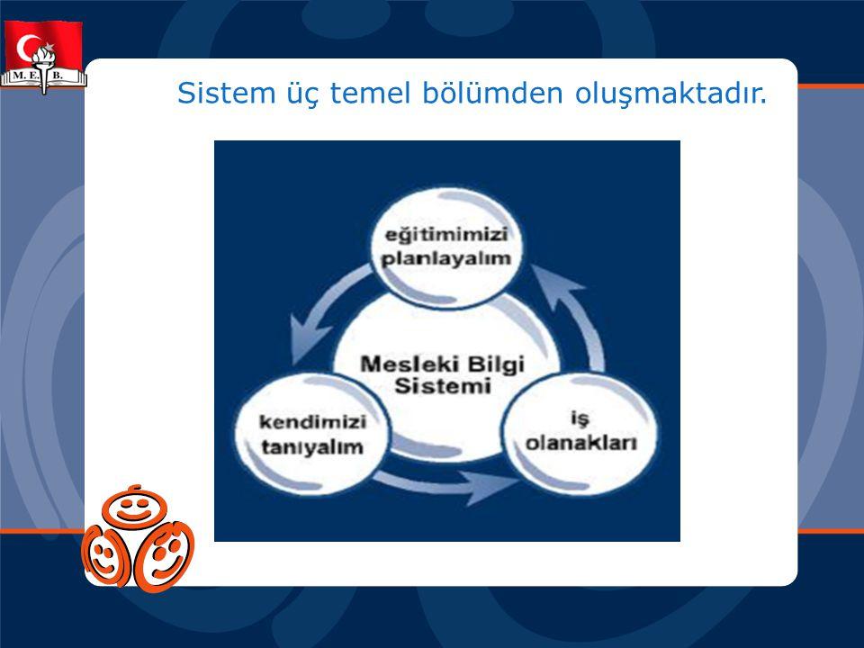 Sistem üç temel bölümden oluşmaktadır.