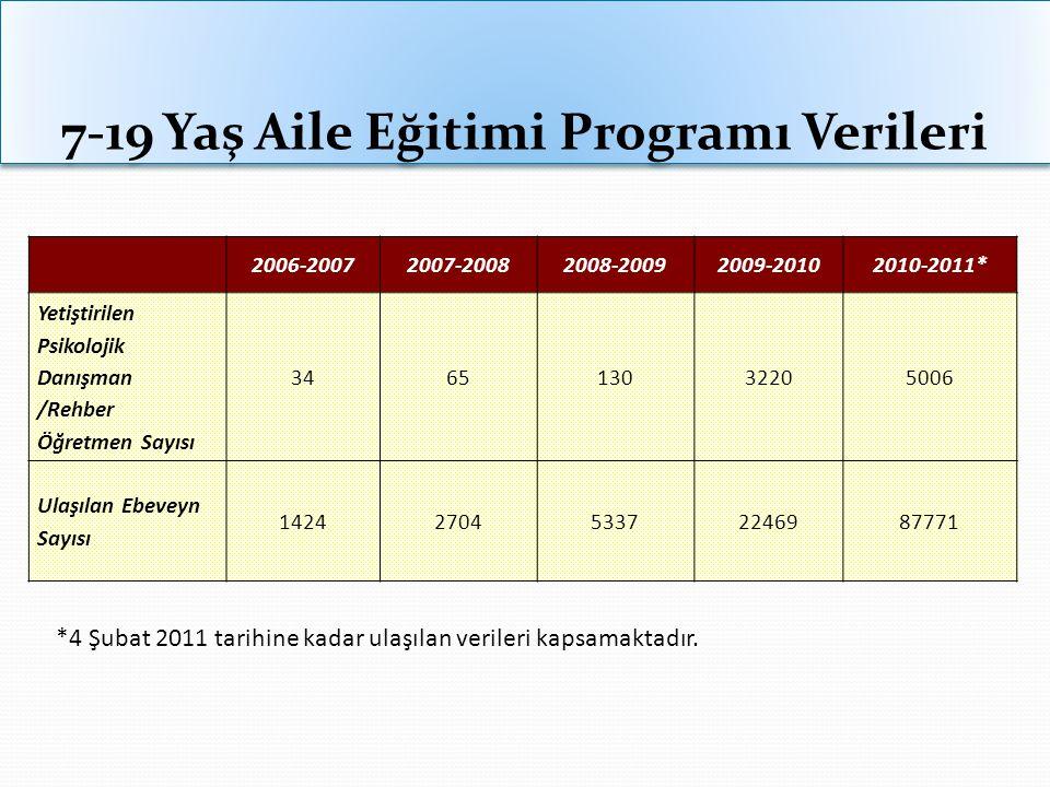7-19 Yaş Aile Eğitimi Programı Verileri 2006-20072007-20082008-20092009-20102010-2011* Yetiştirilen Psikolojik Danışman /Rehber Öğretmen Sayısı 346513