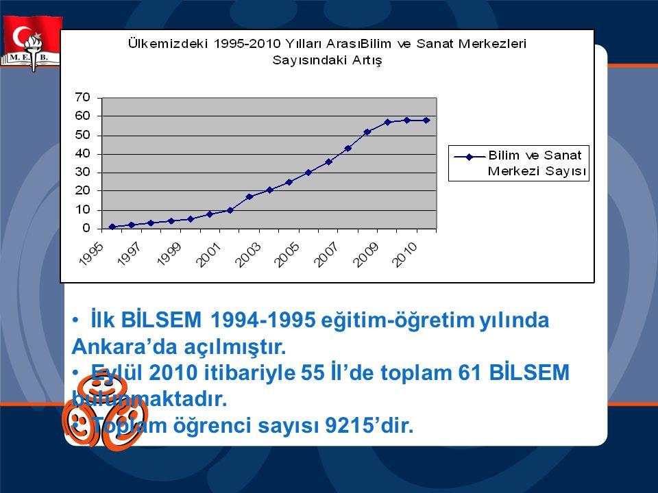•İlk BİLSEM 1994-1995 eğitim-öğretim yılında Ankara'da açılmıştır. •Eylül 2010 itibariyle 55 İl'de toplam 61 BİLSEM bulunmaktadır. •Toplam öğrenci say