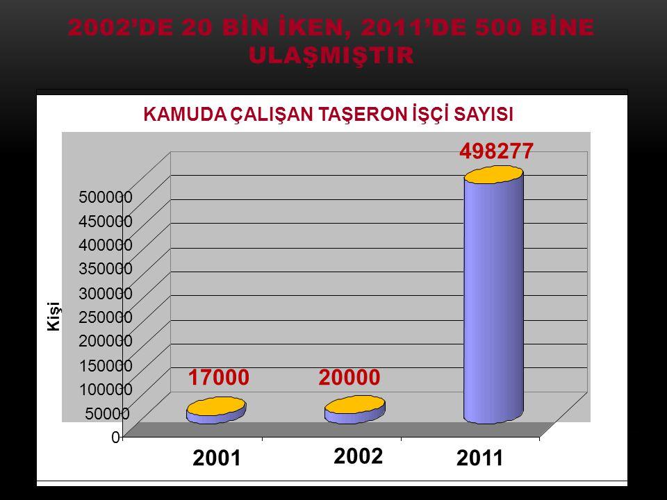 2002'DE 20 BİN İKEN, 2011'DE 500 BİNE ULAŞMIŞTIR 6