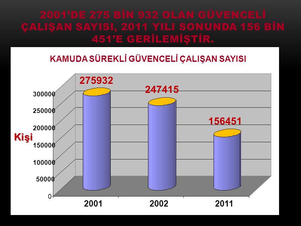 2001'DE 275 BİN 932 OLAN GÜVENCELİ ÇALIŞAN SAYISI, 2011 YILI SONUNDA 156 BİN 451'E GERİLEMİŞTİR.