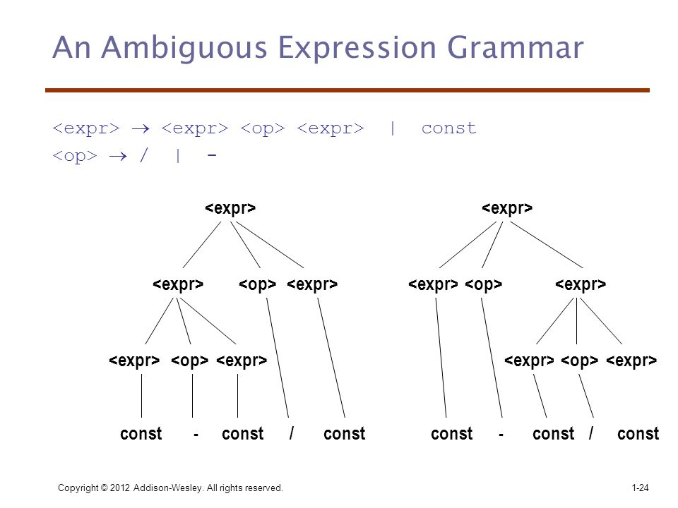 Copyright © 2012 Addison-Wesley. All rights reserved.1-24 An Ambiguous Expression Grammar  | const  / | - const --//