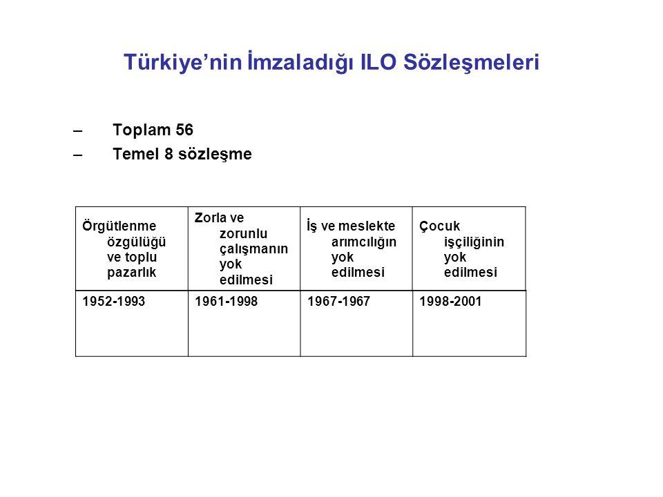 Türkiye'nin İmzaladığı ILO Sözleşmeleri –Toplam 56 –Temel 8 sözleşme Örgütlenme özgülüğü ve toplu pazarlık Zorla ve zorunlu çalışmanın yok edilmesi İş ve meslekte arımcılığın yok edilmesi Çocuk işçiliğinin yok edilmesi 1952-19931961-19981967-19671998-2001