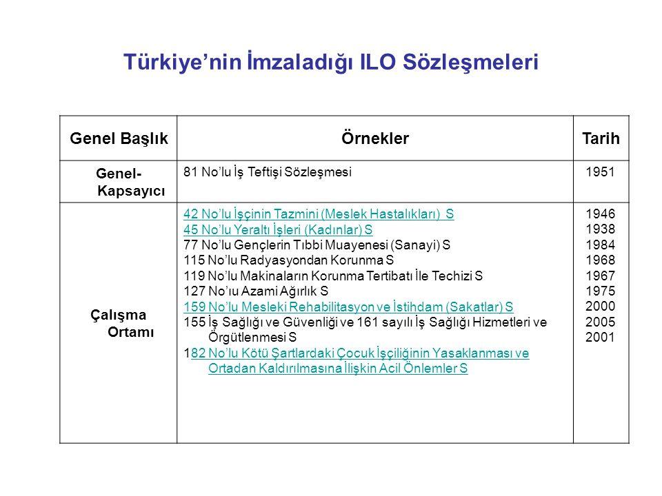 Türkiye'nin İmzaladığı ILO Sözleşmeleri Genel BaşlıkÖrneklerTarih Genel- Kapsayıcı 81 No'lu İş Teftişi Sözleşmesi1951 Çalışma Ortamı 42 No'lu İşçinin Tazmini (Meslek Hastalıkları) S 45 No'lu Yeraltı İşleri (Kadınlar) S 77 No'lu Gençlerin Tıbbi Muayenesi (Sanayi) S 115 No'lu Radyasyondan Korunma S 119 No'lu Makinaların Korunma Tertibatı İle Techizi S 127 No'ıu Azami Ağırlık S 159 No'lu Mesleki Rehabilitasyon ve İstihdam (Sakatlar) S 155 İş Sağlığı ve Güvenliği ve 161 sayılı İş Sağlığı Hizmetleri ve Örgütlenmesi S 182 No'lu Kötü Şartlardaki Çocuk İşçiliğinin Yasaklanması ve Ortadan Kaldırılmasına İlişkin Acil Önlemler S82 No'lu Kötü Şartlardaki Çocuk İşçiliğinin Yasaklanması ve Ortadan Kaldırılmasına İlişkin Acil Önlemler S 1946 1938 1984 1968 1967 1975 2000 2005 2001