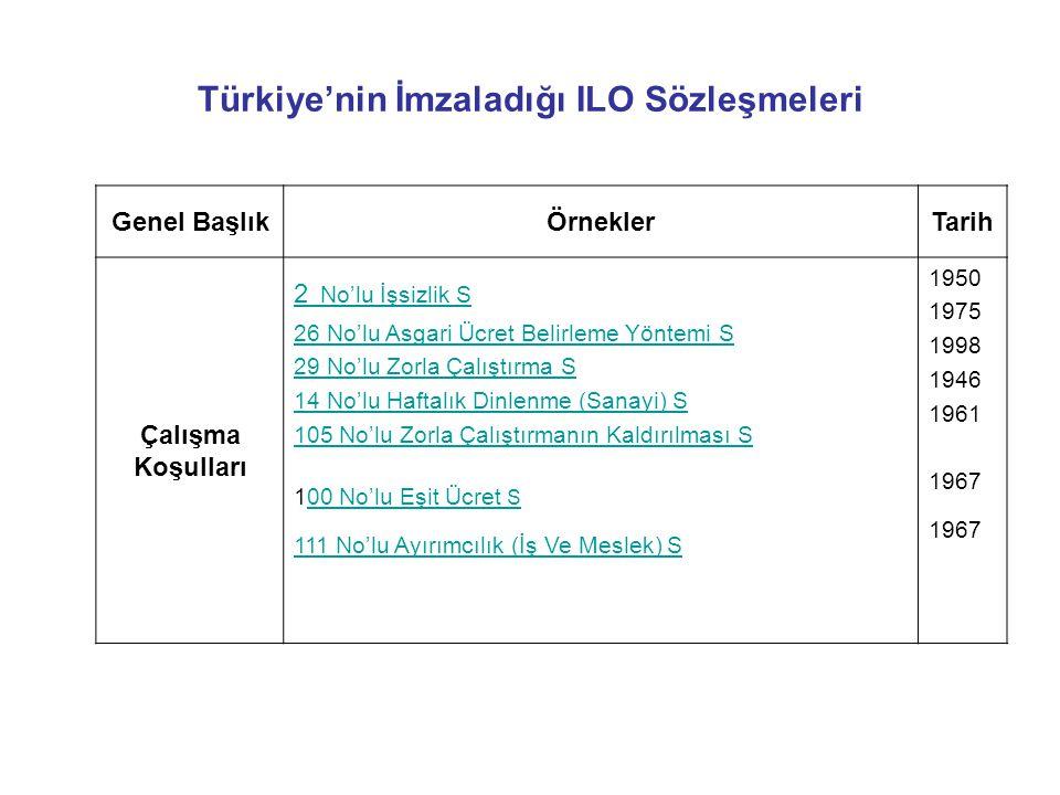 Türkiye'nin İmzaladığı ILO Sözleşmeleri Genel BaşlıkÖrneklerTarih Çalışma Koşulları 2 No'lu İşsizlik S 26 No'lu Asgari Ücret Belirleme Yöntemi S 29 No'lu Zorla Çalıştırma S 14 No'lu Haftalık Dinlenme (Sanayi) S 105 No'lu Zorla Çalıştırmanın Kaldırılması S 100 No'lu Eşit Ücret S00 No'lu Eşit Ücret S 111 No'lu Ayırımcılık (İş Ve Meslek) S 1950 1975 1998 1946 1961 1967