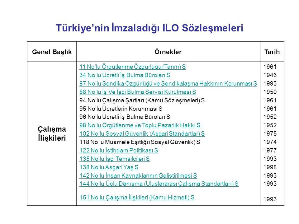 Türkiye'nin İmzaladığı ILO Sözleşmeleri Genel BaşlıkÖrneklerTarih Çalışma İlişkileri 11 No'lu Örgütlenme Özgürlüğü (Tarım) S 34 No'lu Ücretli İş Bulma Büroları S 87 No'lu Sendika Özgürlüğü ve Sendikalaşma Hakkının Korunması S 88 No'lu İş Ve İşçi Bulma Servisi Kurulması S 94 No'lu Çalışma Şartları (Kamu Sözleşmeleri) S 95 No'lu Ücretlerin Korunması S 96 No'lu Ücretli İş Bulma Büroları S 98 No'lu Örgütlenme ve Toplu Pazarlık Hakkı S 102 No'lu Sosyal Güvenlik (Asgari Standartlar) S 118 No'lu Muamele Eşitliği (Sosyal Güvenlik) S 122 No'lu İstihdam Politikası S 135 No'lu İşçi Temsilcileri S 138 No'lu Asgari Yaş S 142 No'lu İnsan Kaynaklarının Geliştirilmesi S 144 No'lu Üçlü Danışma (Uluslararası Çalışma Standartları) S 151 No'lu Çalışma İlişkileri (Kamu Hizmeti) S 1961 1946 1993 1950 1961 1952 1975 1974 1977 1993 1998 1993