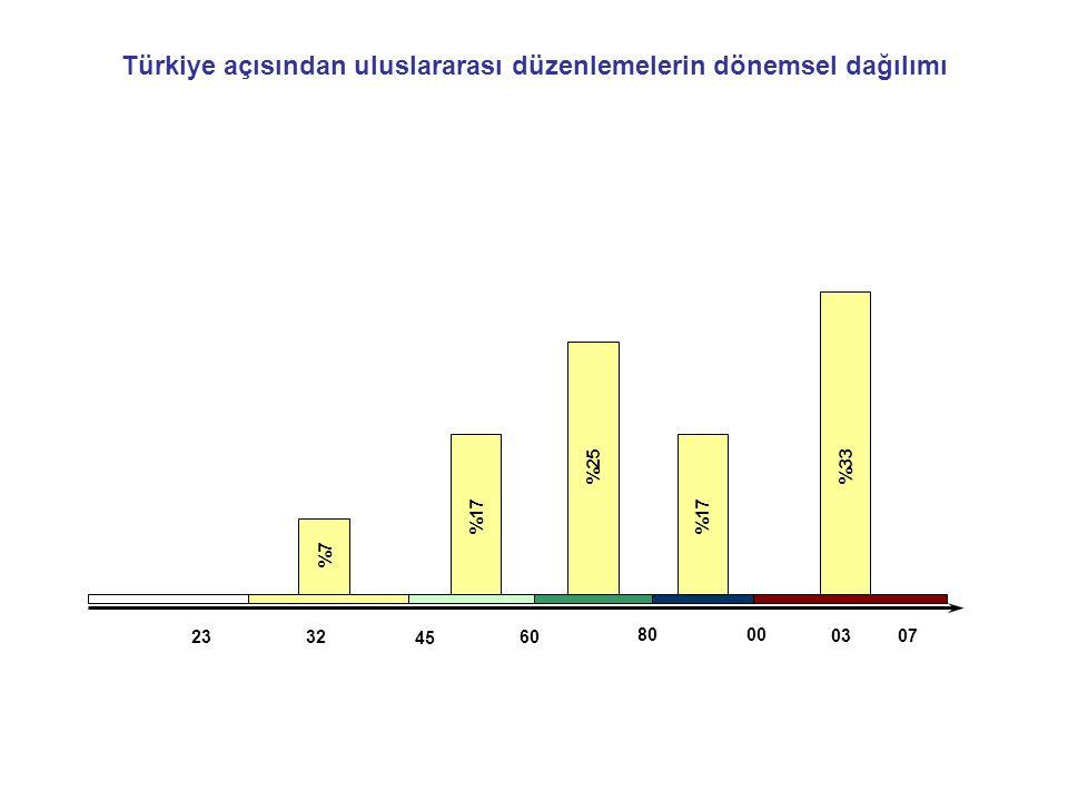 80 32 45 00 2360 0307 %7 %17 %25 %17 %33 Türkiye açısından uluslararası düzenlemelerin dönemsel dağılımı