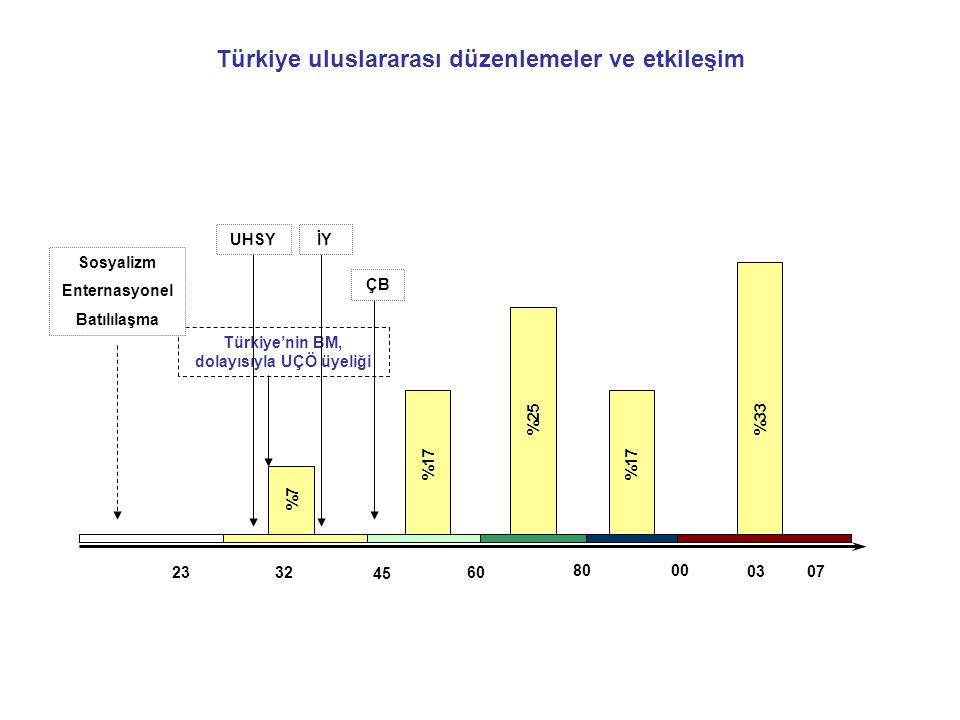 80 32 45 00 2360 0307 %7 %17 %25 %17 %33 Türkiye uluslararası düzenlemeler ve etkileşim Türkiye'nin BM, dolayısıyla UÇÖ üyeliği Sosyalizm Enternasyonel Batılılaşma UHSY İY ÇB