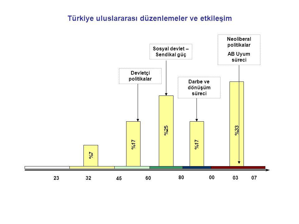 80 32 45 00 2360 0307 %7 %17 %25 %17 %33 Türkiye uluslararası düzenlemeler ve etkileşim Devletçi politikalar Sosyal devlet – Sendikal güç Darbe ve dönüşüm süreci Neoliberal politikalar AB Uyum süreci