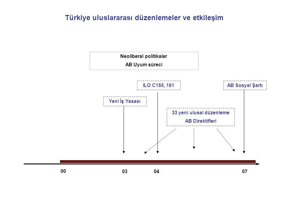 00 0307 Türkiye uluslararası düzenlemeler ve etkileşim Neoliberal politikalar AB Uyum süreci ILO C155, 161 Yeni İş Yasası AB Sosyal Şartı 33 yeni ulusal düzenleme AB Direktifleri 04
