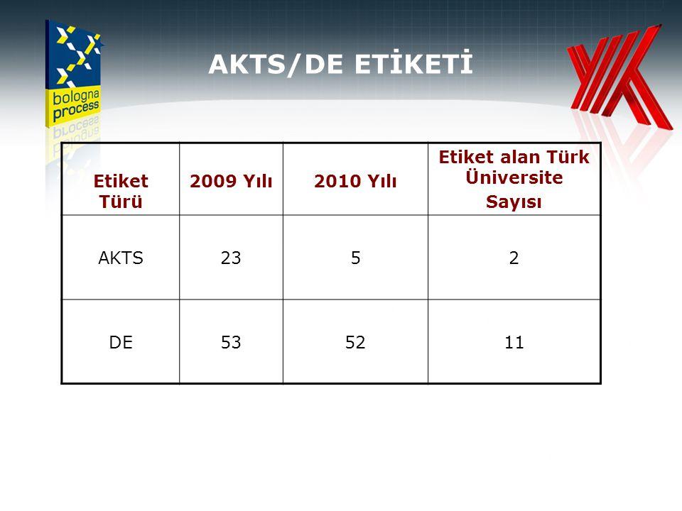 AKTS/DE ETİKETİ Etiket Türü 2009 Yılı2010 Yılı Etiket alan Türk Üniversite Sayısı AKTS2352 DE535211