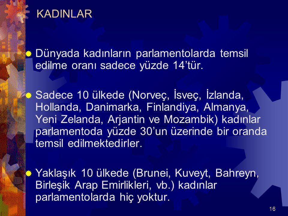 16  Dünyada kadınların parlamentolarda temsil edilme oranı sadece yüzde 14'tür.  Sadece 10 ülkede (Norveç, İsveç, İzlanda, Hollanda, Danimarka, Finl