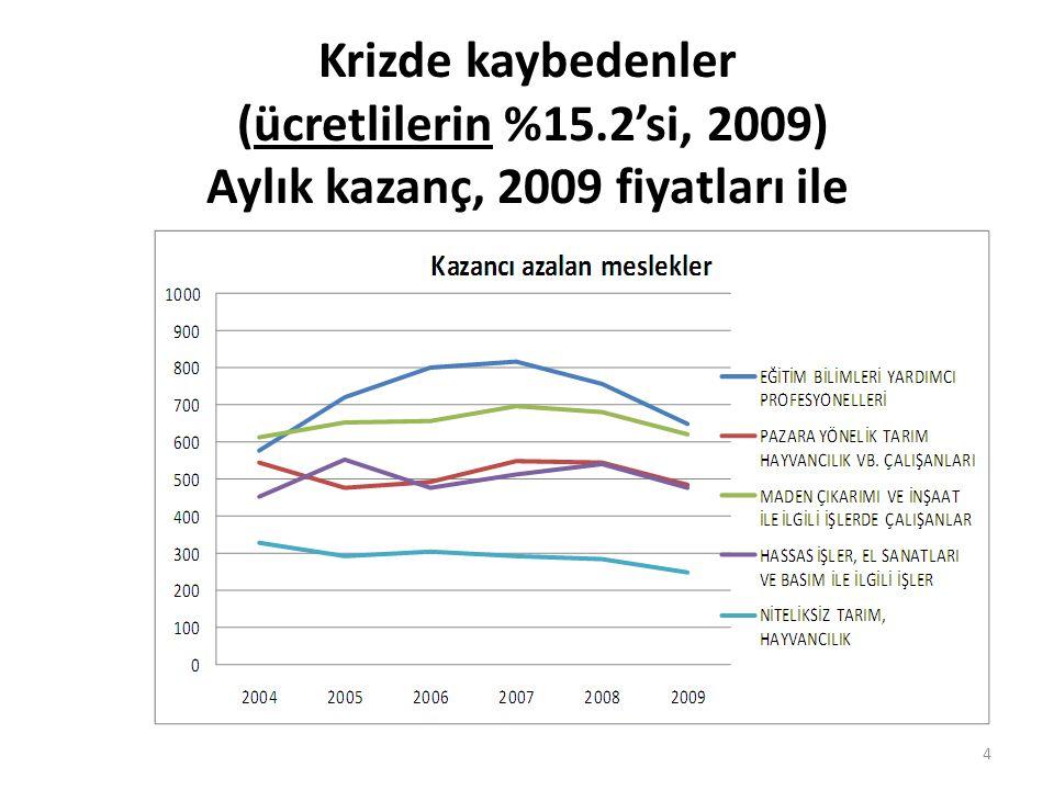 Krizde kaybedenler (ücretlilerin %15.2'si, 2009) Aylık kazanç, 2009 fiyatları ile 4