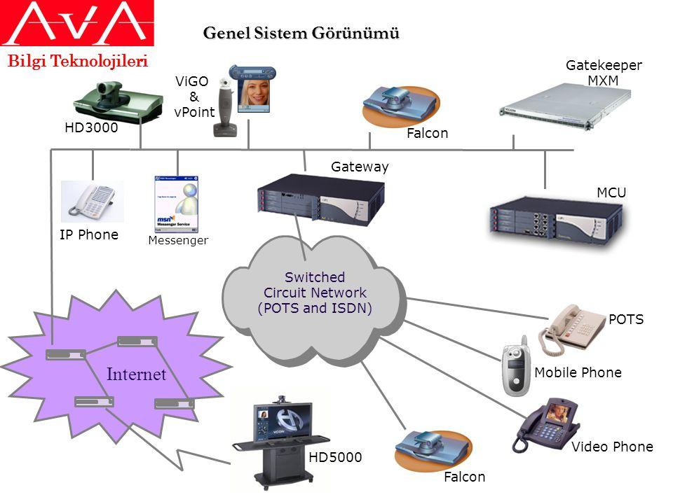 Genel Sistem Görünümü Internet Switched Circuit Network (POTS and ISDN) Gateway Gatekeeper MXM MCU ViGO & vPoint Falcon POTS Mobile Phone Falcon HD300