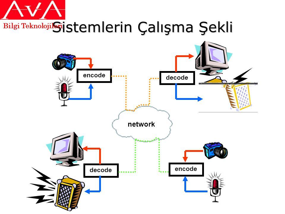 Sistemlerin Çalışma Şekli encode decode network Bilgi Teknolojileri