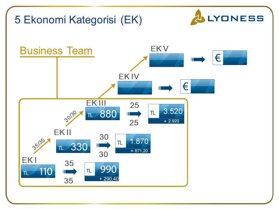 Positions- übertritt Systemprovision 30 30 35 35 5 Ekonomi Kategorisi (EK) Business Team EK I EK V EK II EK IV 30/30 35/35 25 25 Systemprovision EK III Positions- übertritt 25 25 30 30