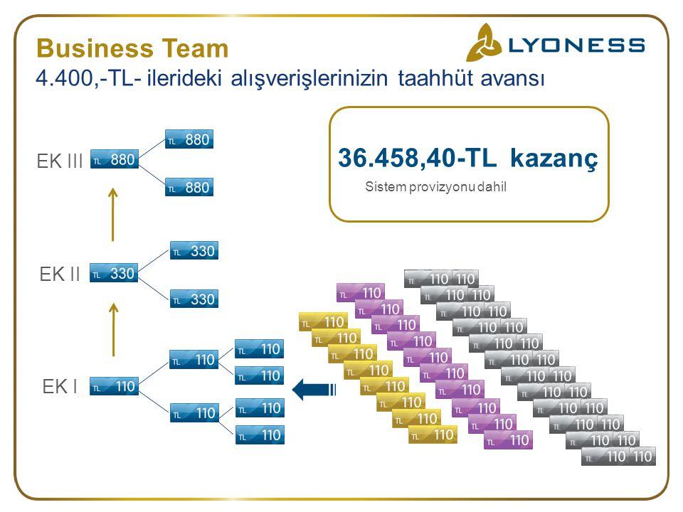 EK I EK II EK III 36.458,40-TL kazanç Business Team 4.400,-TL- ilerideki alışverişlerinizin taahhüt avansı Sistem provizyonu dahil