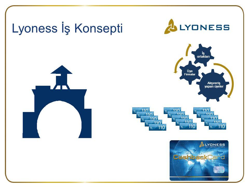 Lyoness İş Konsepti İş ortakları Üye Firmalar Alışveriş yapan üyeler