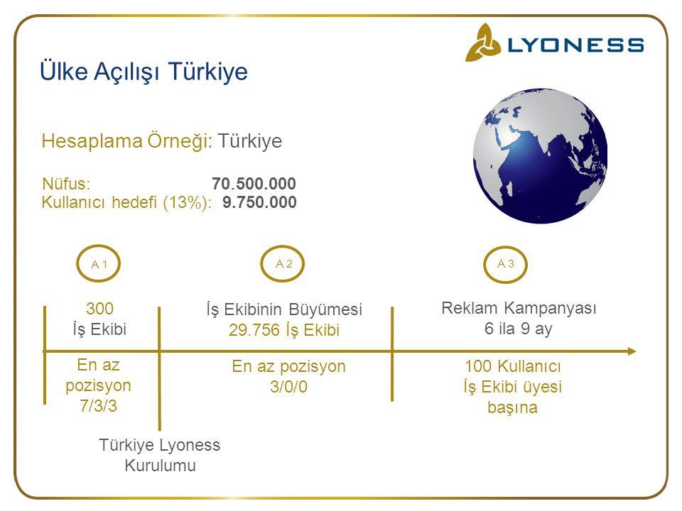 Ülke Açılışı Türkiye Türkiye Lyoness Kurulumu Hesaplama Örneği : Türk iye Nüfus : 70. 500.000 Kullanıcı hedefi (13%): 9.750.000 300 İş Ekibi En az poz
