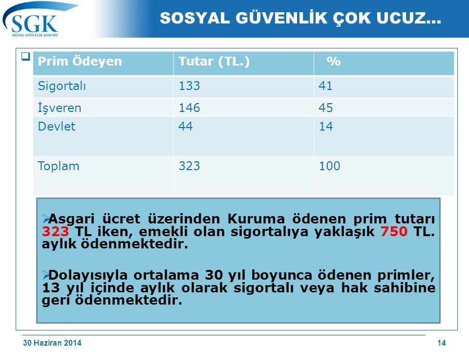 30 Haziran 2014 /174 SOSYAL GÜVENLİK ÇOK UCUZ…  Asgari ücret üzerinden çalışan bir sigortalı için ödenen prim; Prim ÖdeyenTutar (TL.) % Sigortalı1334
