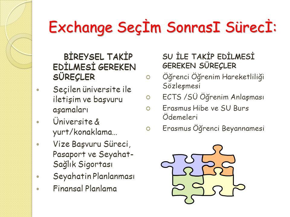 Exchange Seçİm SonrasI Sürecİ: BİREYSEL TAKİP EDİLMESİ GEREKEN SÜREÇLER  Seçilen üniversite ile iletişim ve başvuru aşamaları  Üniversite & yurt/kon