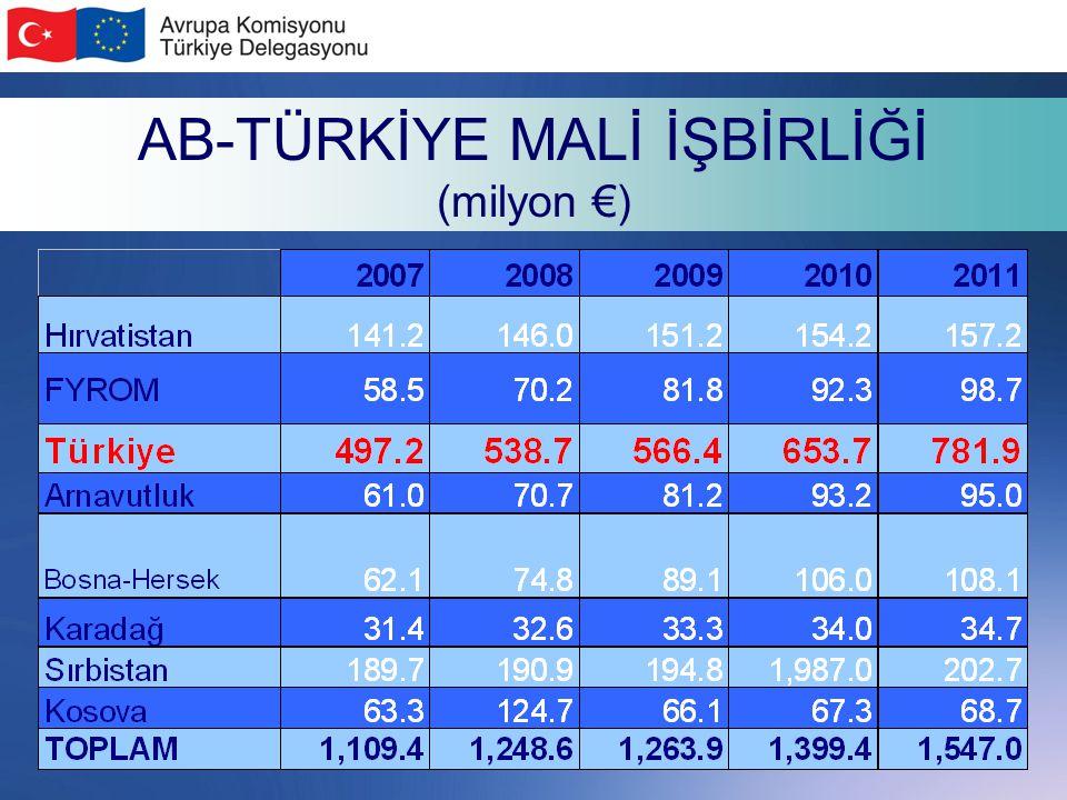 AB-TÜRKİYE MALİ İŞBİRLİĞİ (milyon €)